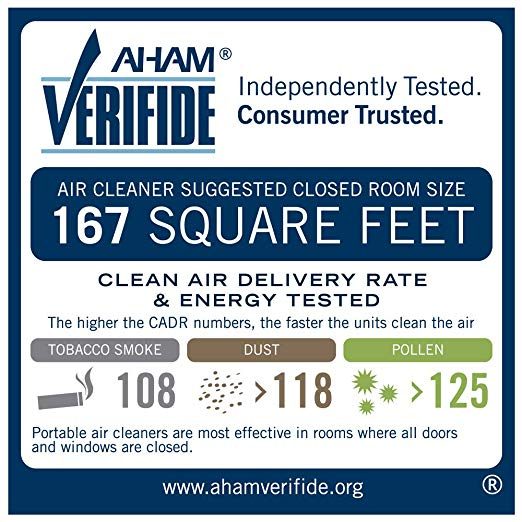 CADR Label Example for Air Purifier